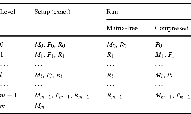 Table 1 Summary of the exact and compressed matrices used in the matrix-dependent multigrid preconditioner