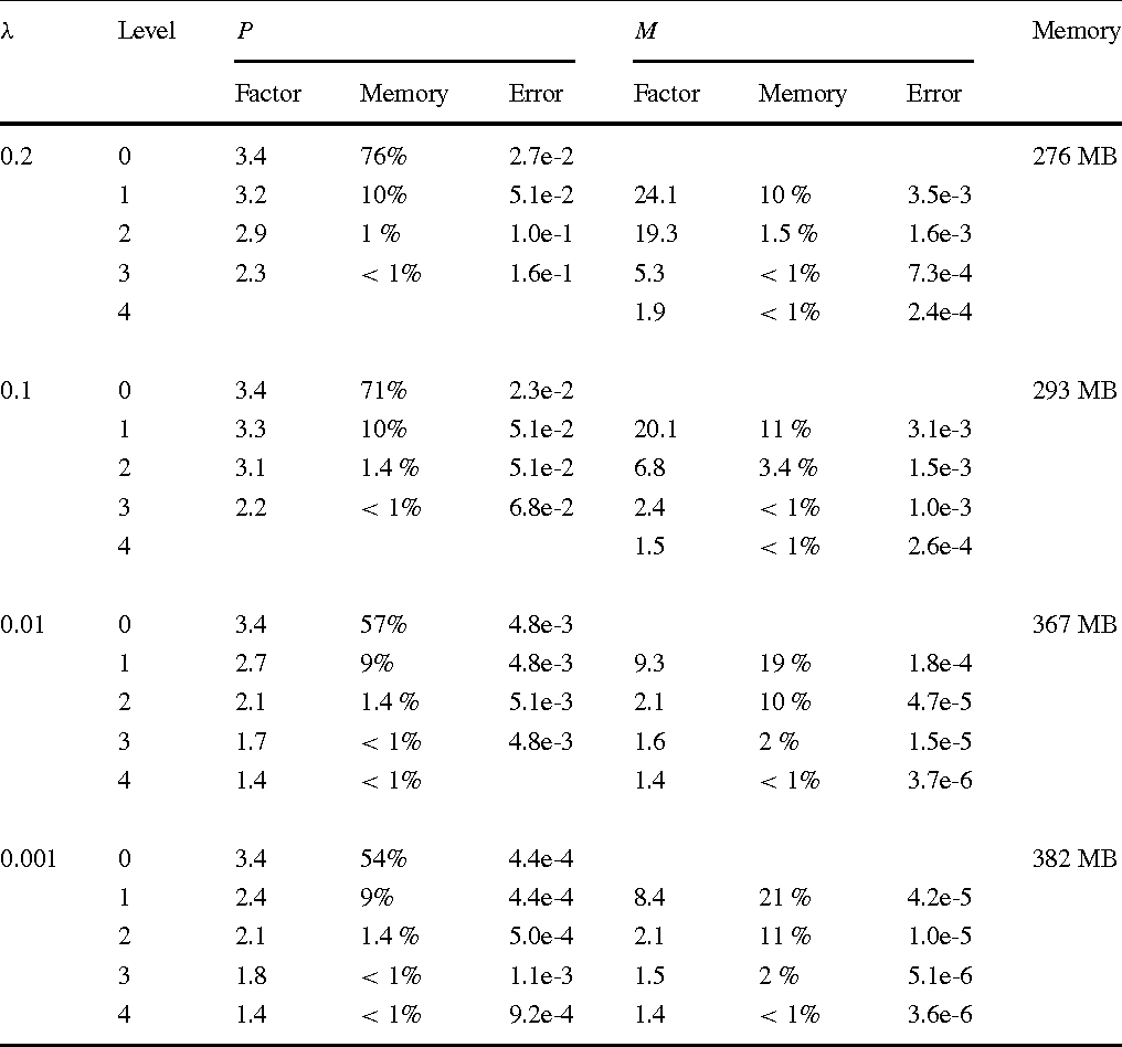 Table 2 Model problem MP3 (3D Overthrust), nbins = 103 λ Level P M Memory