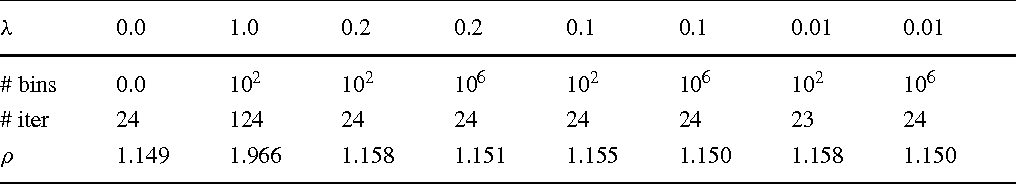 Table 3 Spectral radius ρ for preconditioned system AM−1 for four-grids using VCRS format for several λ and number of bins for model problem MP22d, ω = 10 Hz
