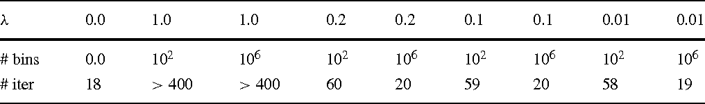 Table 4 Number of iterations for preconditioned system AM−1 using VCRS format for several λ and number of bins for model problem MP3, ω = 20 Hz