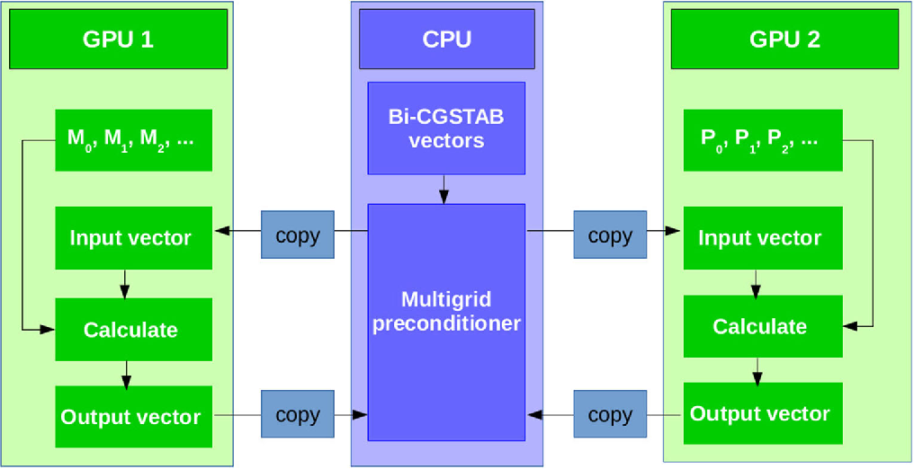 Fig. 8 GPU as a replacement (a) and as an accelerator (b)