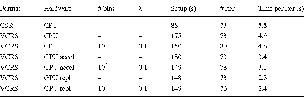 Table 5 Performance of preconditioned Bi-CGSTAB on CPU, GPU as accelerator and GPU as a replacement for MP23d of size 2503