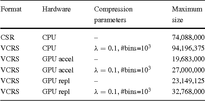 Table 6 Maximum number of unknowns forMP23d for given storage format on different hardware