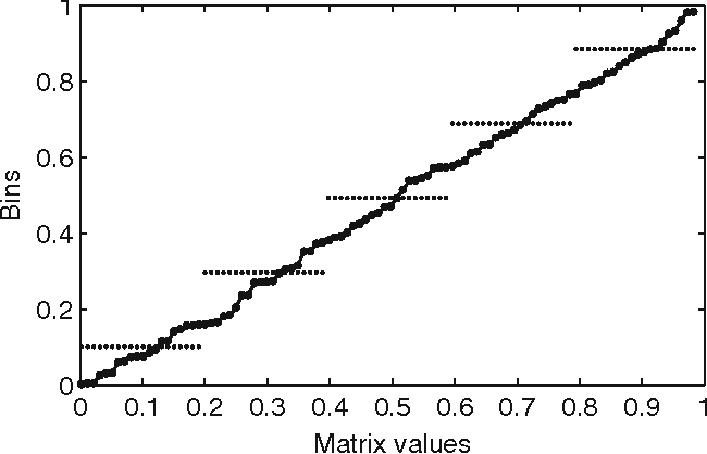 Fig. 2 Quantization of a matrix with normal distribution of entries in the interval [0, 1]. The number of bins is equal to 5