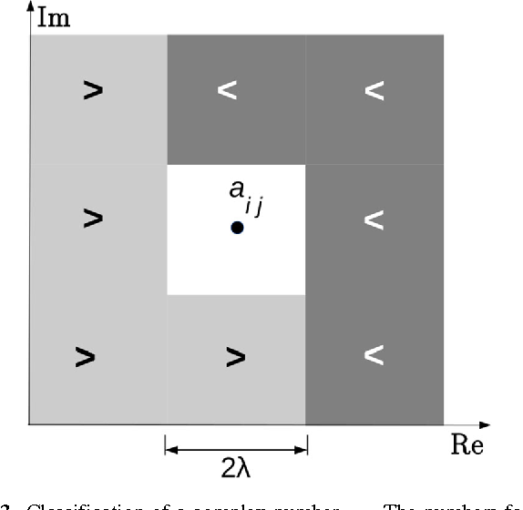 Fig. 3 Classification of a complex number aij . The numbers falling in the white square around aij are assumed to be equal to aij . Then, aij is smaller than the numbers in the dark gray area and larger than the numbers in light gray area