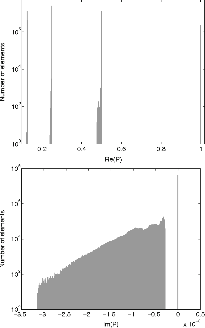 Fig. 4 Value distribution of the prolongation matrix on the finest level for the model problem MP3