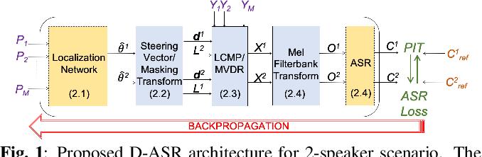 Figure 1 for Directional ASR: A New Paradigm for E2E Multi-Speaker Speech Recognition with Source Localization