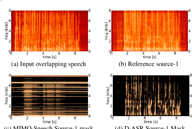 Figure 4 for Directional ASR: A New Paradigm for E2E Multi-Speaker Speech Recognition with Source Localization
