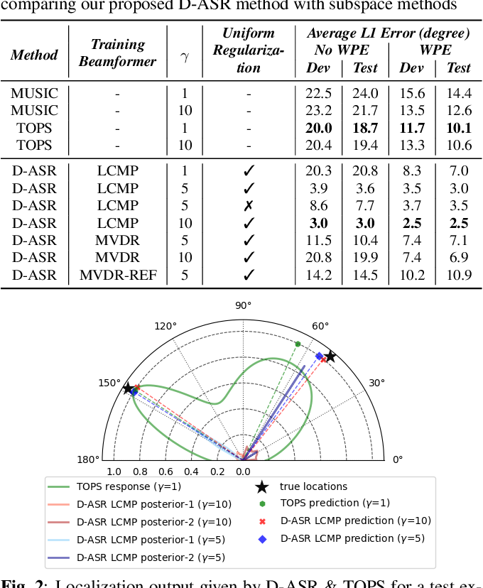 Figure 2 for Directional ASR: A New Paradigm for E2E Multi-Speaker Speech Recognition with Source Localization