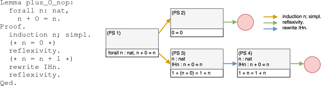 Figure 1 for GamePad: A Learning Environment for Theorem Proving