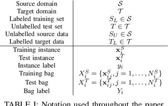 Table I from Not-so-supervised: A survey of semi-supervised