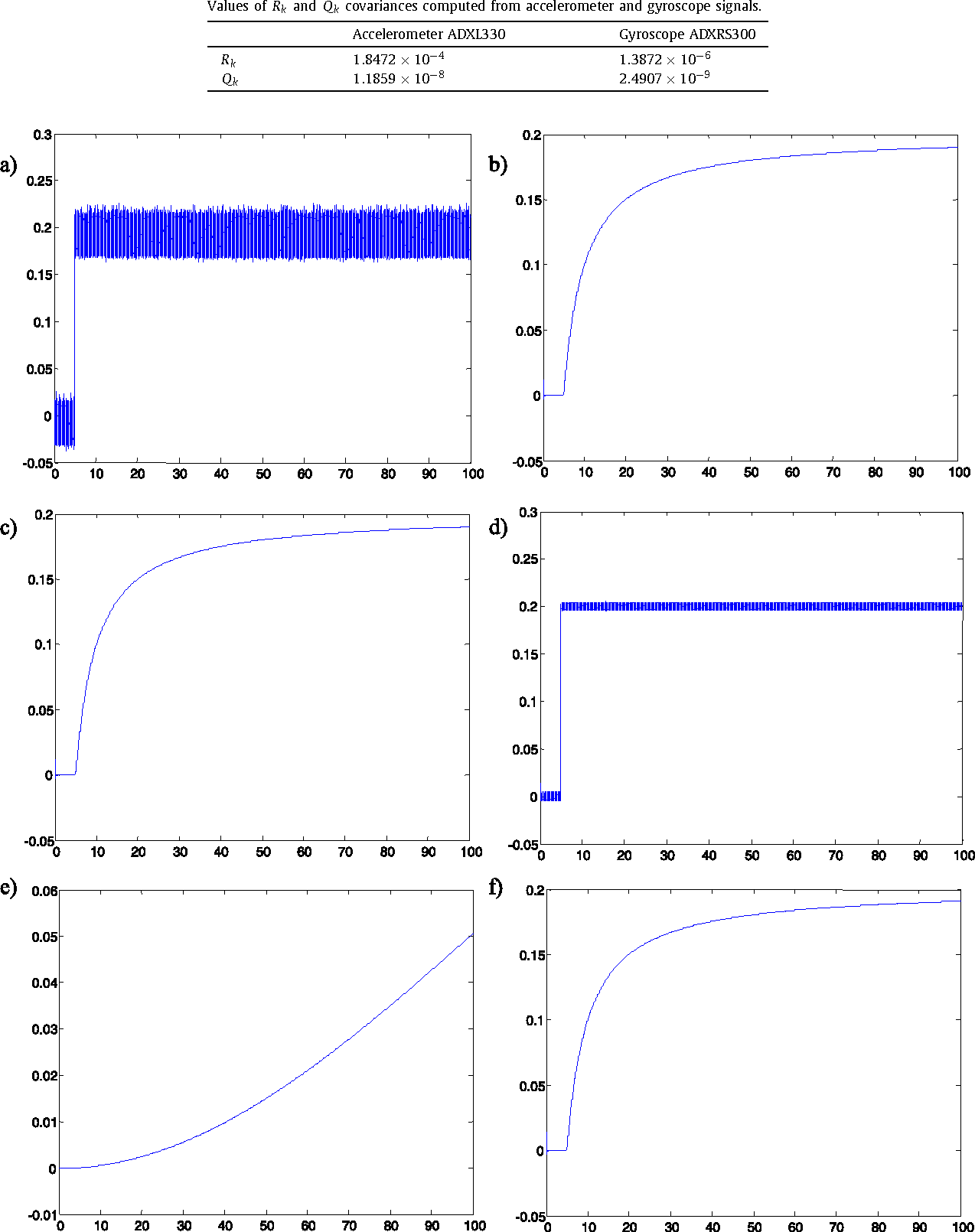 Optimization approach to adapt Kalman filters for the real-time