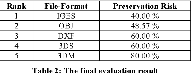 PDF] File-Formats for Preservation: Evaluating the Long-Term