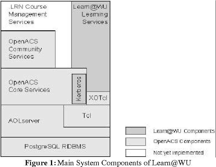 Figure 1 From The Learn At Wu Learning Environment Semantic Scholar