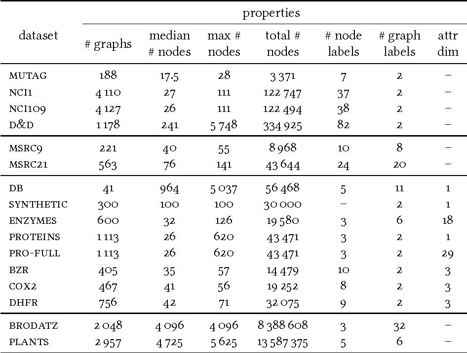 Figure 2 for Propagation Kernels