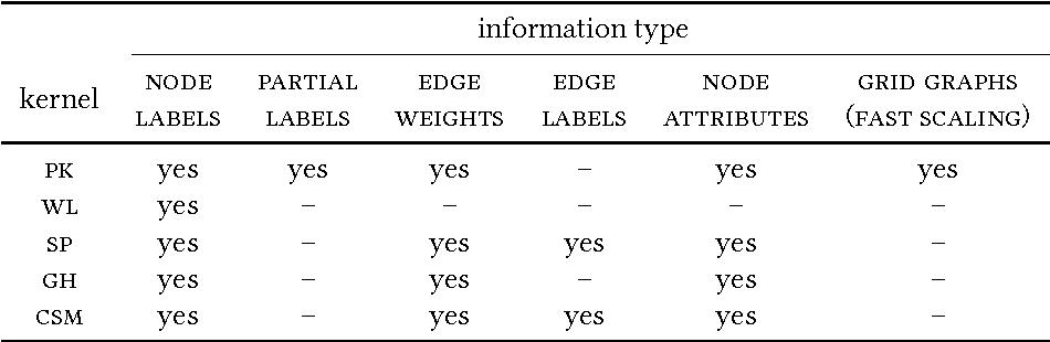 Figure 4 for Propagation Kernels