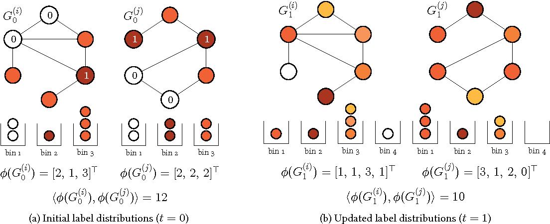Figure 1 for Propagation Kernels