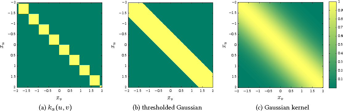 Figure 3 for Propagation Kernels