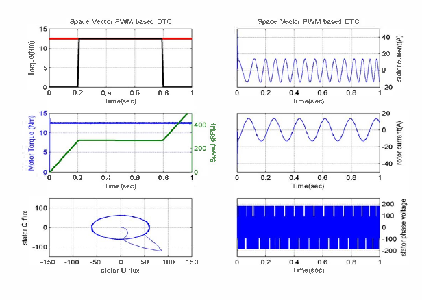 Four quadrant operation of direct torque control svpwm based three 12 figures tables ccuart Images