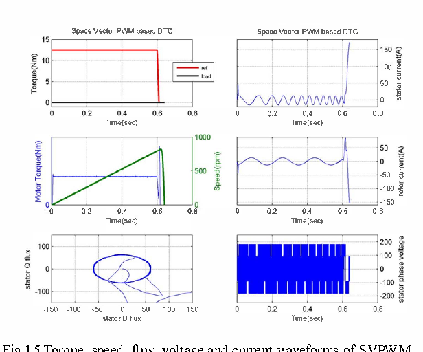 Four quadrant operation of direct torque control svpwm based three four quadrant operation of direct torque control svpwm based three phase induction motor drive in matlabsimulink environment semantic scholar ccuart Images