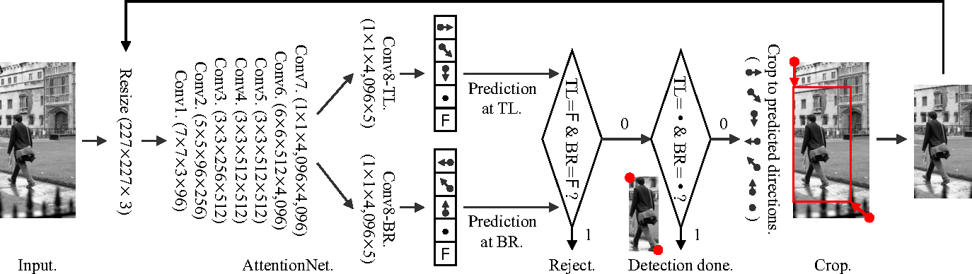 Figure 3 for AttentionNet: Aggregating Weak Directions for Accurate Object Detection
