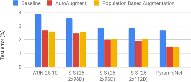 Figure 1 for Population Based Augmentation: Efficient Learning of Augmentation Policy Schedules