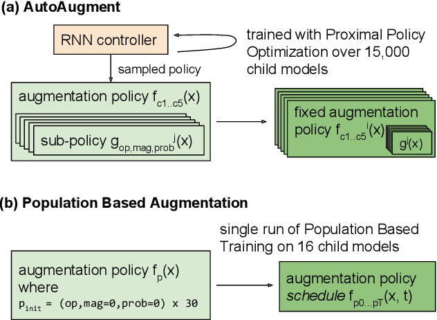 Figure 3 for Population Based Augmentation: Efficient Learning of Augmentation Policy Schedules