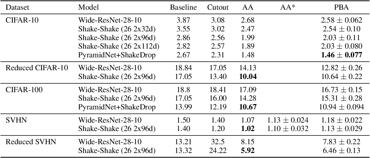 Figure 4 for Population Based Augmentation: Efficient Learning of Augmentation Policy Schedules