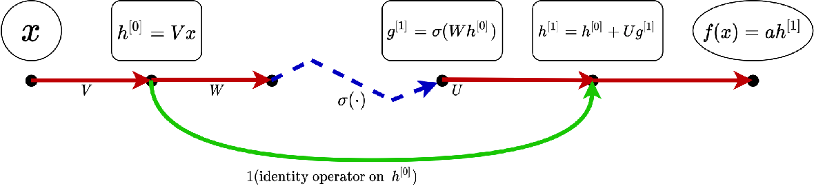 Figure 1 for Nonlinear Weighted Directed Acyclic Graph and A Priori Estimates for Neural Networks