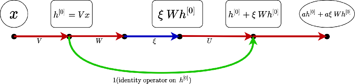 Figure 2 for Nonlinear Weighted Directed Acyclic Graph and A Priori Estimates for Neural Networks