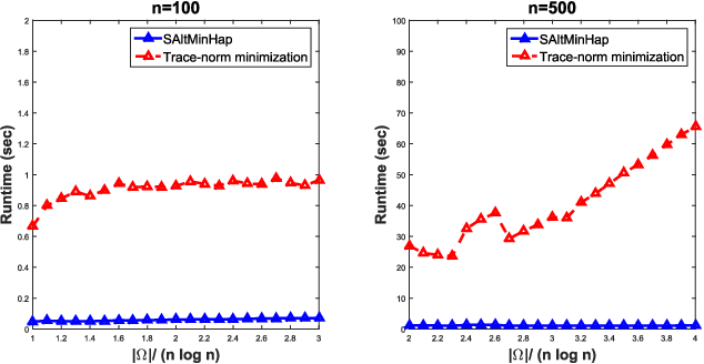 Figure 3 for Matrix Completion and Performance Guarantees for Single Individual Haplotyping