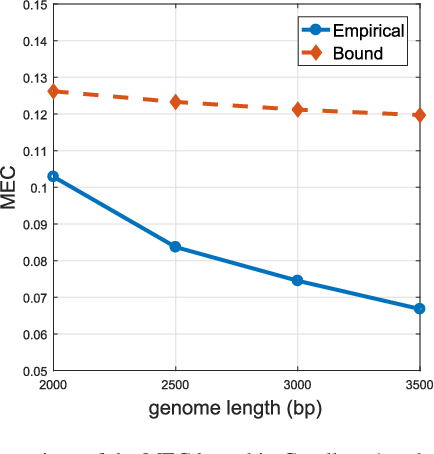 Figure 4 for Matrix Completion and Performance Guarantees for Single Individual Haplotyping