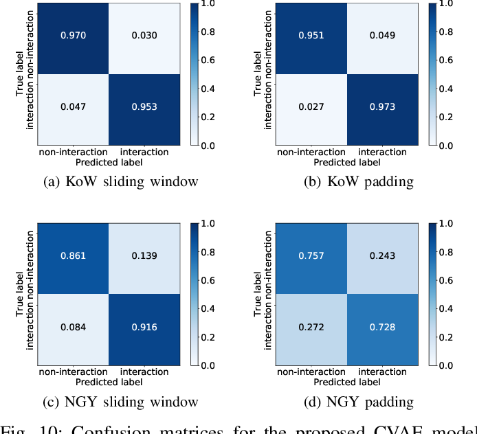 Figure 2 for Interaction Detection Between Vehicles and Vulnerable Road Users: A Deep Generative Approach with Attention