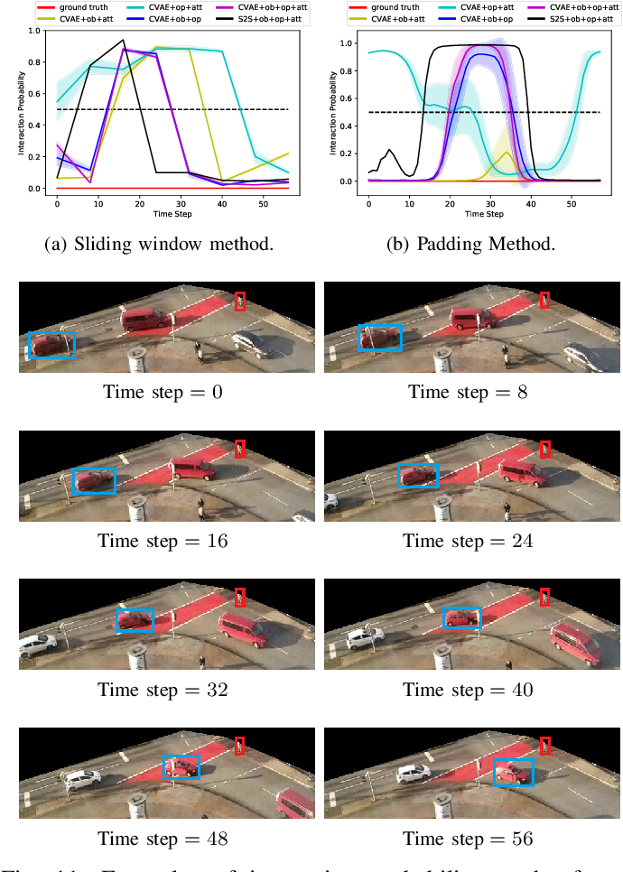 Figure 3 for Interaction Detection Between Vehicles and Vulnerable Road Users: A Deep Generative Approach with Attention