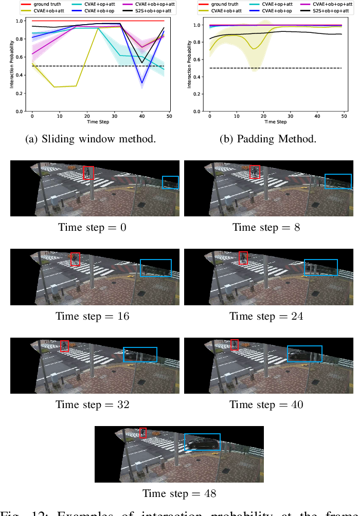 Figure 4 for Interaction Detection Between Vehicles and Vulnerable Road Users: A Deep Generative Approach with Attention