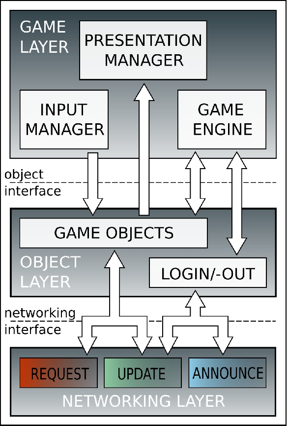 Figure 2 from A Framework for Network-Agnostic Multiplayer