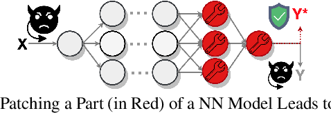 Figure 1 for SIENA: Stochastic Multi-Expert Neural Patcher