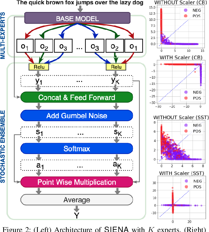Figure 3 for SIENA: Stochastic Multi-Expert Neural Patcher