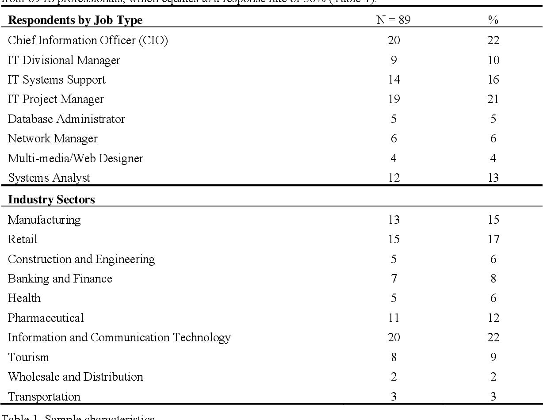 PDF] An Ex-Ante Information Technology Evaluation Framework