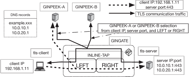 Figure 2 from GINTATE: Scalable and Extensible Deep Packet