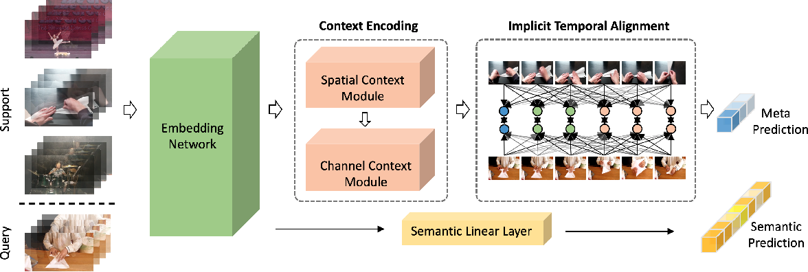Figure 1 for Learning Implicit Temporal Alignment for Few-shot Video Classification