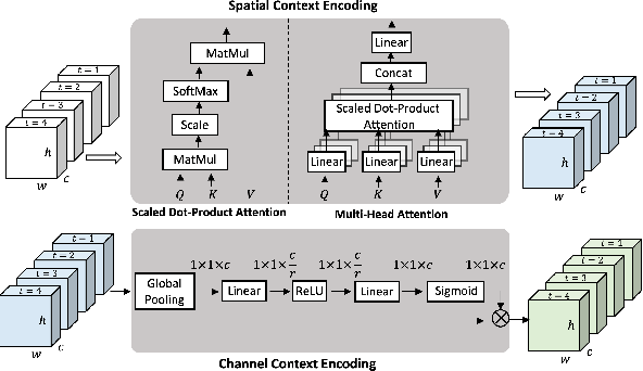Figure 3 for Learning Implicit Temporal Alignment for Few-shot Video Classification