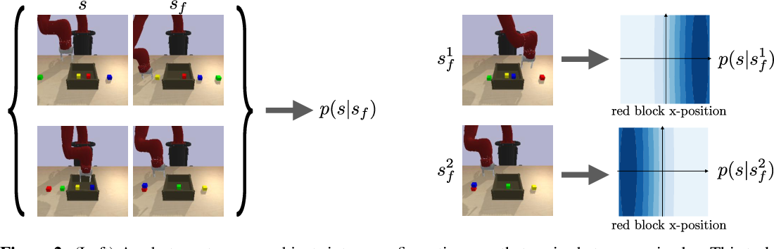 Figure 3 for DisCo RL: Distribution-Conditioned Reinforcement Learning for General-Purpose Policies