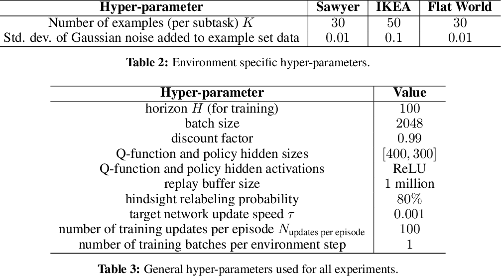 Figure 4 for DisCo RL: Distribution-Conditioned Reinforcement Learning for General-Purpose Policies