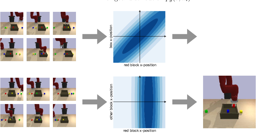Figure 1 for DisCo RL: Distribution-Conditioned Reinforcement Learning for General-Purpose Policies