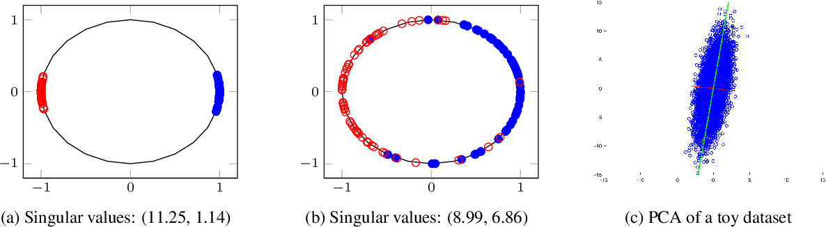 Figure 1 for SVMax: A Feature Embedding Regularizer