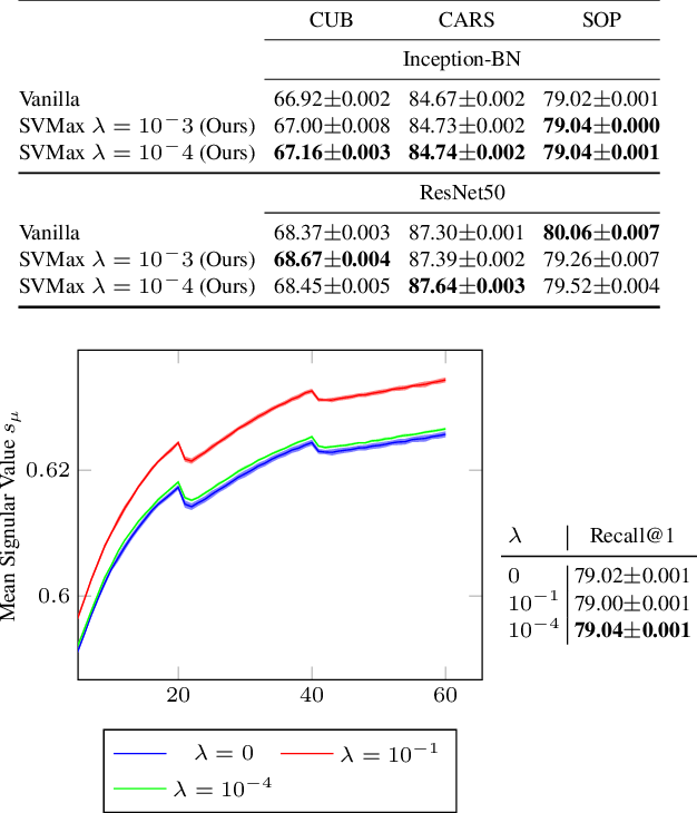 Figure 4 for SVMax: A Feature Embedding Regularizer