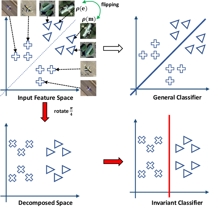 Figure 1 for Invariant Deep Compressible Covariance Pooling for Aerial Scene Categorization