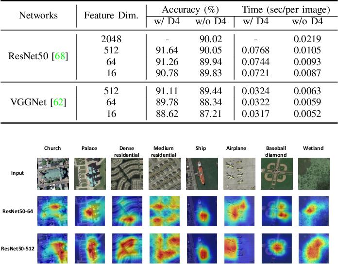 Figure 4 for Invariant Deep Compressible Covariance Pooling for Aerial Scene Categorization