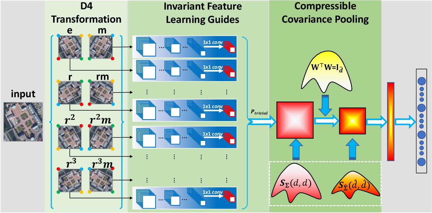 Figure 2 for Invariant Deep Compressible Covariance Pooling for Aerial Scene Categorization